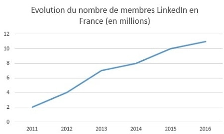 Linkedin dépasse Viadeo en France