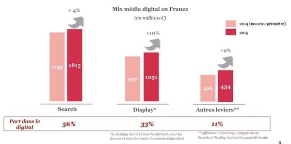 Le marché de la publicité en ligne en 2015