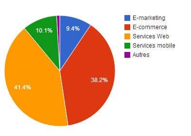 Le Web Francais n'a levé que moitié moins en 2013 qu'en 2012